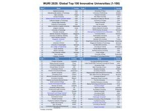 Innovative Universities: WURI Ranking for 2020 (1-100)