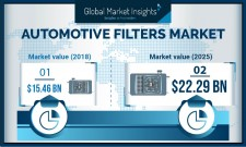 Automotive Filter Market Size to surpass $22bn by 2025