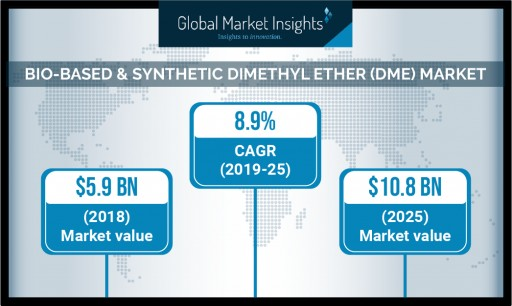 Dimethyl Ether Market Value to Cross USD $14.4 Billion by 2025: Global Market Insights, Inc.
