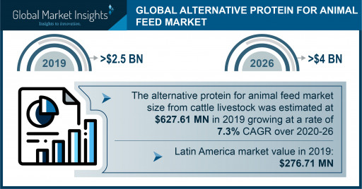 Alternative Protein Market for Animal Feed Worth $4 Billion by 2026, Says Global Market Insights, Inc.