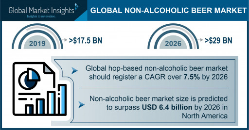 Non-Alcoholic Beer Market to hit $29 billion by 2026, Says Global Market Insights, Inc.