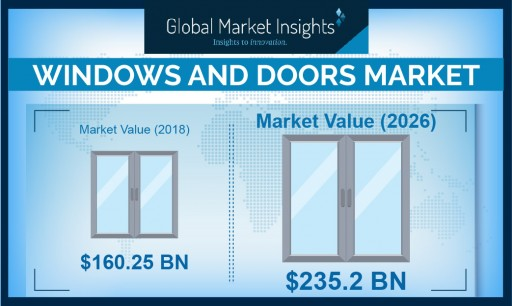 Worldwide Doors & Windows Market to Cross USD $235.2 B by 2026: Global Market Insights, Inc.