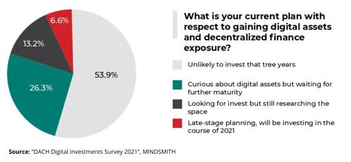 DACH Digital Investments Survey 2021