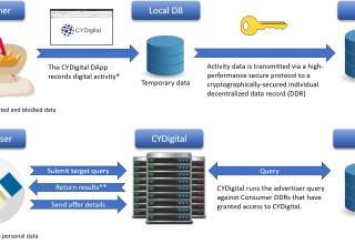 CYDigital's Technology Overview