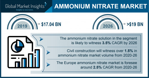 The Ammonium Nitrate Market Is Slated to Reach $19 Billion by 2026, Says Global Market Insights Inc.