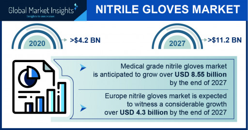 The Nitrile Gloves Market projected to surpass $11.2 billion by 2027, Says Global Market Insights Inc.