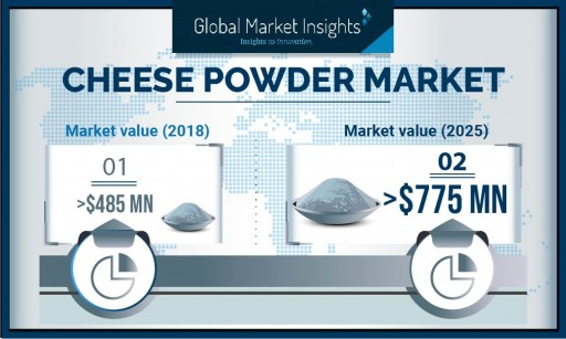 Growth of Cheese Powder Market Forecast at 7%+ CAGR Up to 2025: Global Market Insights, Inc.