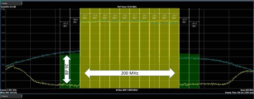 NanoSemi and XiIinx Demonstrate Ultra-Wide Band MIMO Digital Front End Using Zynq UltraScale+ RFSoC for 4.5G and 5G Infrastructure at MWC 2018