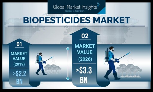Biopesticides Market slated to surpass $3.3 billion valuation by 2026, Says Global Market Insights Inc.