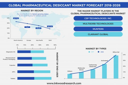 Continuous Growth in the Pharmaceutical Industry is Fueling the Growth of the Global Pharmaceutical Desiccant Market at 4.39% of CAGR by 2026