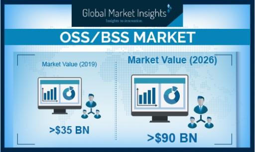 OSS/BSS Market Revenue to Cross USD 90 Bn by 2026: Global Market Insights, Inc.