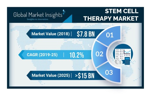 Stem Cell Therapy Market Will Achieve 10.2% CAGR to Cross $15bn by 2025: Global Market Insights, Inc.