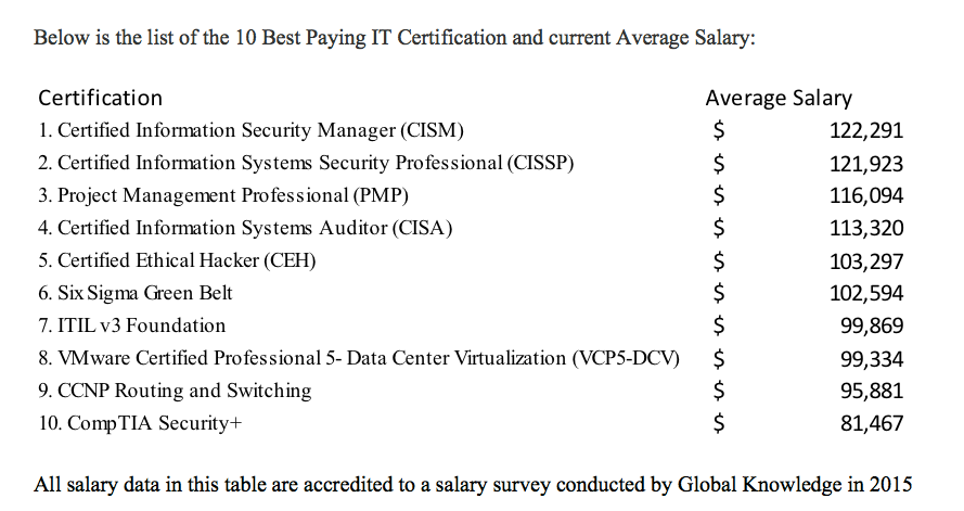 Boost eLearning Publishes eBook on 10 Best Paying IT Certifications ...