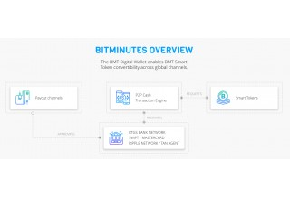 How BitMinutes Works