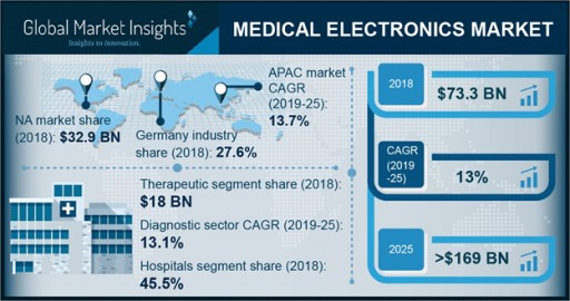 Worldwide Medical Electronics Market to Hit $169 Billion by 2025: Global Market Insights, Inc.