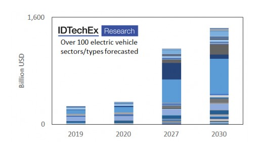 Die Attach Materials in Electric Vehicles: IDTechEx Explores How the Market Will Grow
