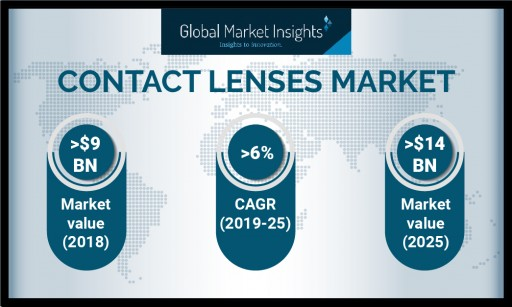North America Contact Lenses Market to Register Over 30% Share in 2025: Global Market Insights, Inc.