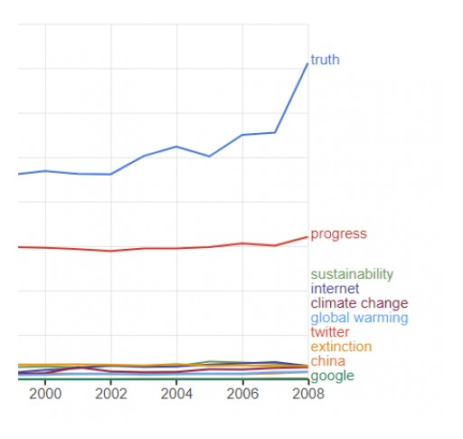 Global Language Monitor Announces That 'Truth' is the Top Word in the English Language for the 21st Century