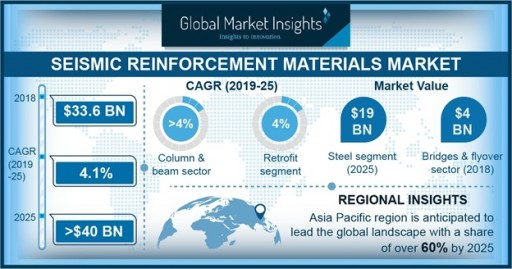 Seismic Reinforcement Materials Market to Hit US$40 Billion by 2025: Global Market Insights Inc.