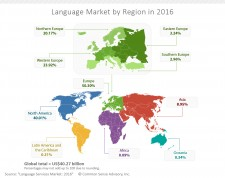 Language Services Industry: 2016