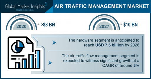 Air Traffic Management Market to Hit $10 Bn by 2027; Global Market Insights, Inc.