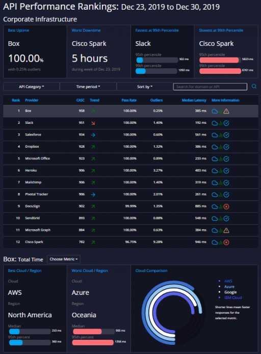 APImetrics Launches API.expert to Show Real-Time API Performance Rankings
