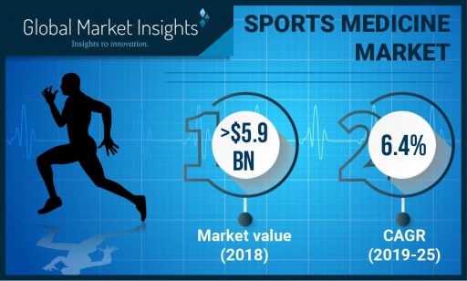 Sports Medicine Market Value to Hit $9 Billion by 2025: Global Market Insights, Inc.