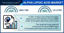 Alpha Lipoic Acid Market Outlook - 2027