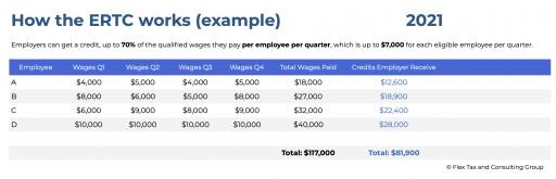 Employee Retention Tax Credit Example