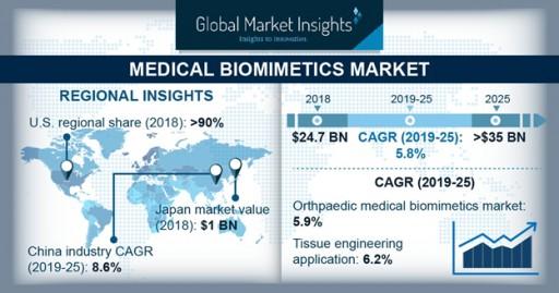 Medical Biomimetics Market Value to Hit $35 Billion by 2025: Global Market Insights, Inc.