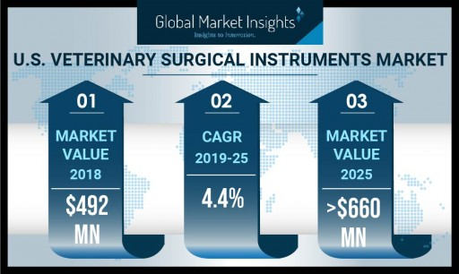 U.S. Veterinary Surgical Instruments Market to Hit $660 Million by 2025: Global Market Insights, Inc.