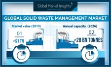 Global Solid Waste Management Market Growth Predicted at 2.3% Till 2026: GMI