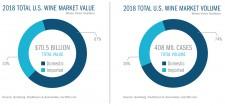 Total US Wine Market