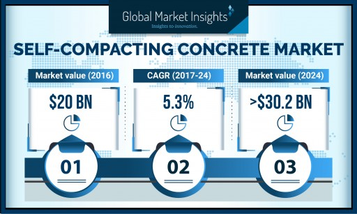 Self-Compacting Concrete Market From O&G Sector to Grow at 4.5% CAGR to 2024: GMI