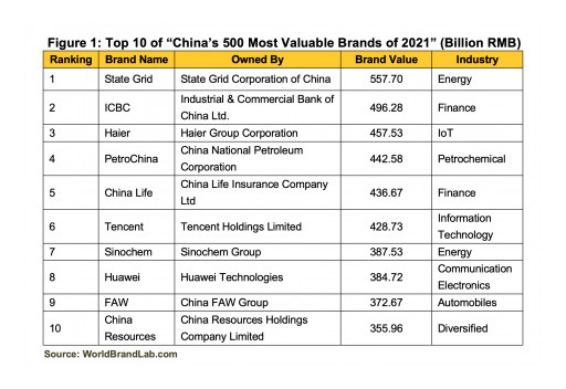 World Brand Lab Releases 'China's 500 Most Valuable Brands of 2021'