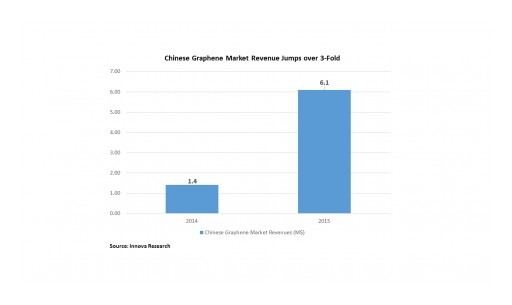 Chinese Graphene Market Revenue Jumps More Than Tripling