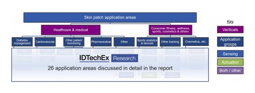 Global IDTechEx Research on Emerging Applications for Electronic Skin Patches