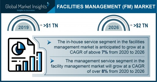 Facility Management Market to Exceed USD 2 Trillion by 2026; Global Market Insights, Inc.