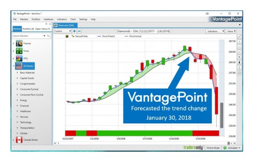 VantagePoint Artificial Intelligence Software Predicted Monday's Dow Drop
