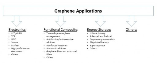 Chinese Graphene Market Is Projected to Grow at a 70.9% CAGR From 2014 to 2020