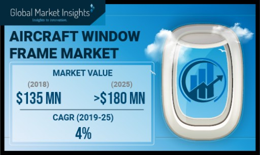 Aircraft Window Frame Market to Hit $180 Million by 2025: Global Market Insights, Inc.