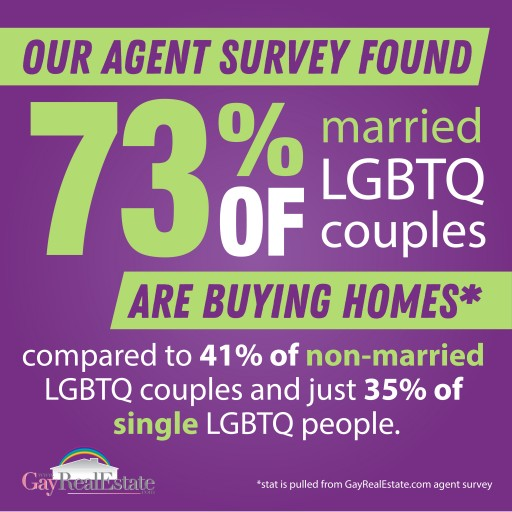 Real Estate Service Finds That the Majority of LGBTQ Homebuyers Are Married
