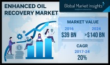 Enhanced Oil Recovery Market Forecasts to 2024