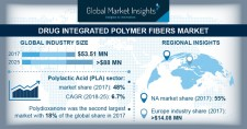 Drug Integrated Polymer Fibers Market to exceed $88.8 mn by 2025