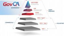 GovQA Security Triangle
