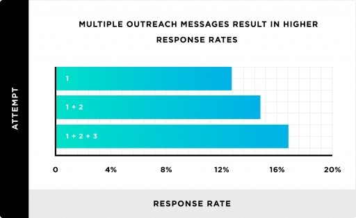 Only 1 of 8 Outreach Emails Receive a Reply, New Study by Pitchbox and Backlinko Finds