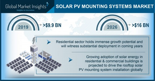 Solar PV Mounting System Market to Hit $16 Bn by 2026; Global Market Insights, Inc.