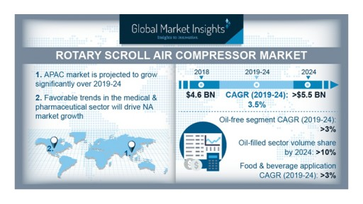 Rotary Scroll Air Compressor Market Will Grow at 3% CAGR to Cross $5.5 Billion by 2024: Global Market Insights Inc.