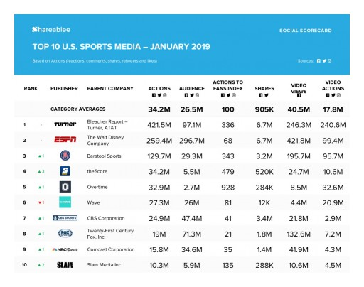 Bleacher Report - Turner Sports Network Leads in Social Media Engagement in January