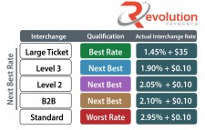 Qualification levels for commercial credit cards